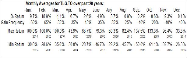 Monthly Seasonal Troilus Gold Corp. (TSE:TLG.TO)