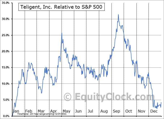 TLGT Relative to the S&P 500
