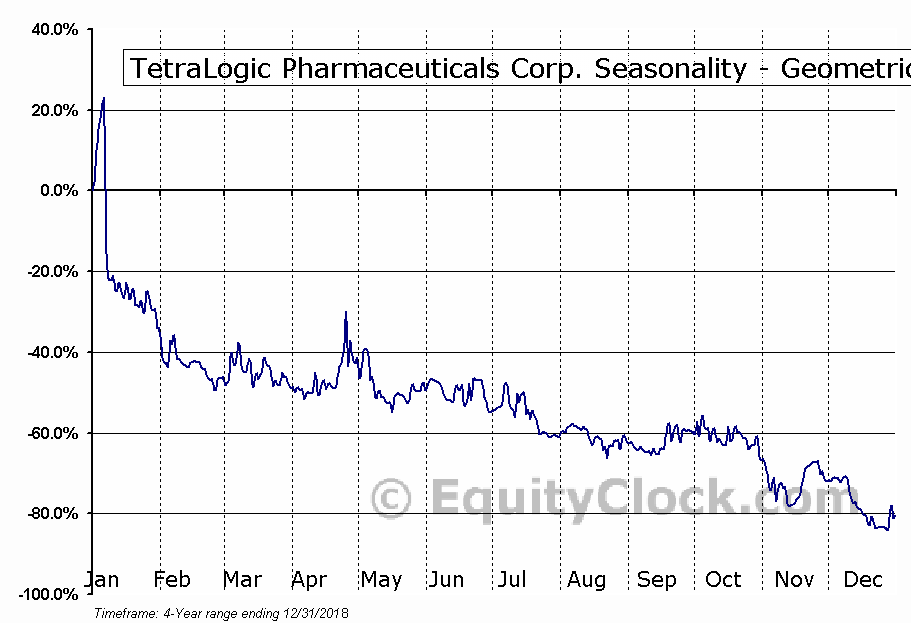 TetraLogic Pharmaceuticals Corp. (OTCMKT:TLOG) Seasonality