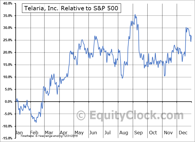 TLRA Relative to the S&P 500