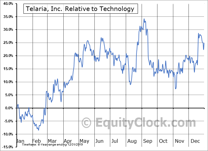 TLRA Relative to the Sector