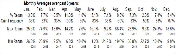 Monthly Seasonal Telaria, Inc. (NYSE:TLRA)