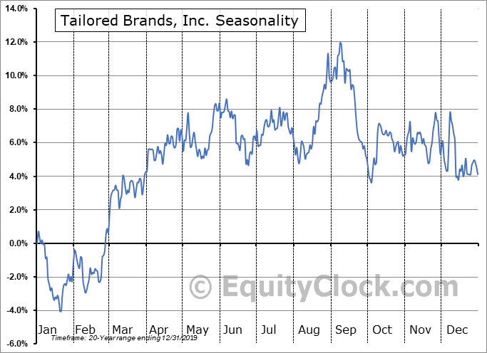 Tailored Brands, Inc. (NYSE:TLRD) Seasonality