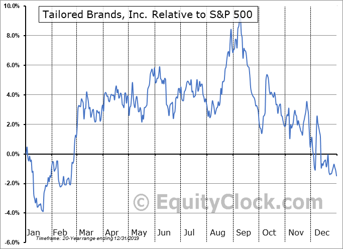 TLRD Relative to the S&P 500