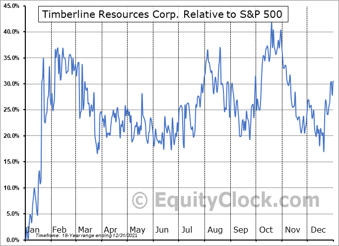 TLRS Relative to the S&P 500