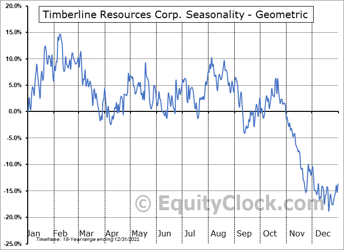 Timberline Resources Corp. (OTCMKT:TLRS) Seasonality
