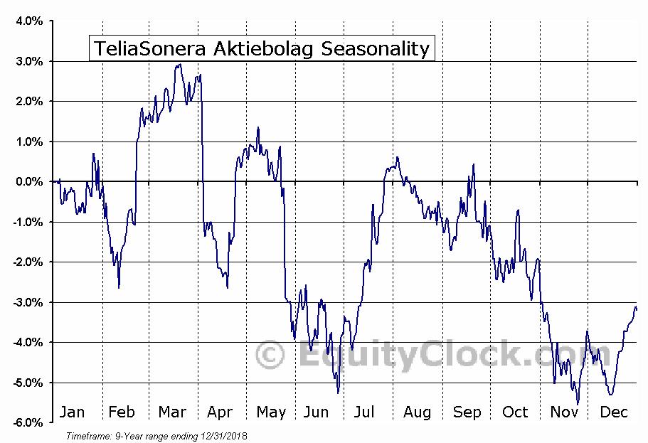 TeliaSonera Aktiebolag (OTCMKT:TLSNY) Seasonality