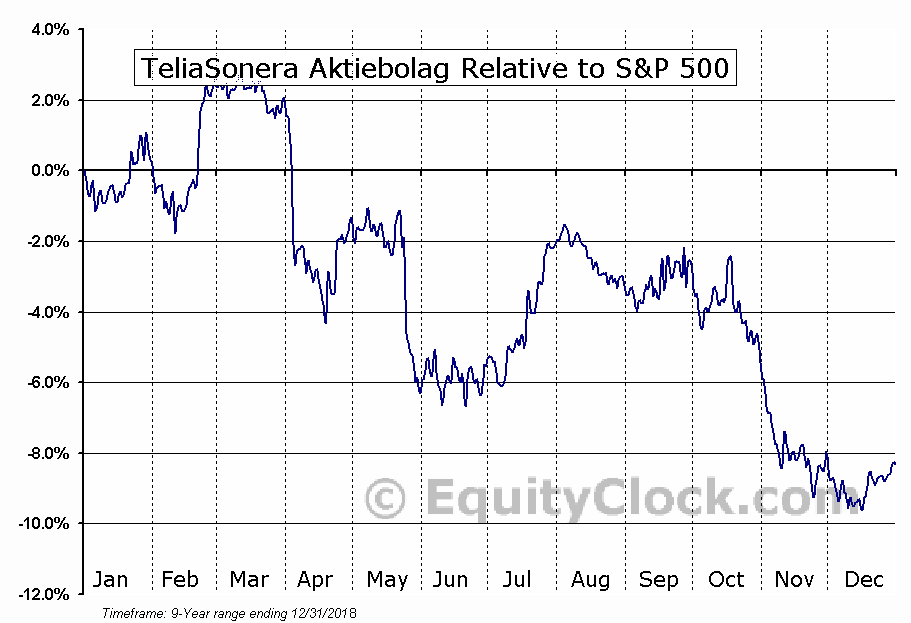 TLSNY Relative to the S&P 500