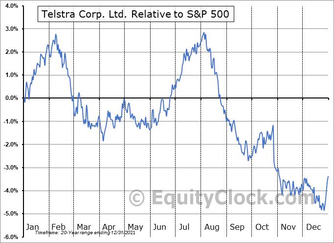 TLSYY Relative to the S&P 500