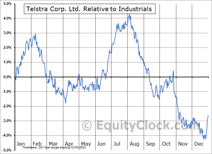 TLSYY Relative to the Sector