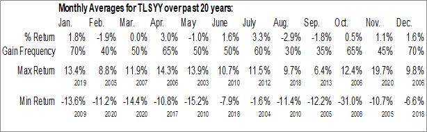 Monthly Seasonal Telstra Corp. Ltd. (OTCMKT:TLSYY)