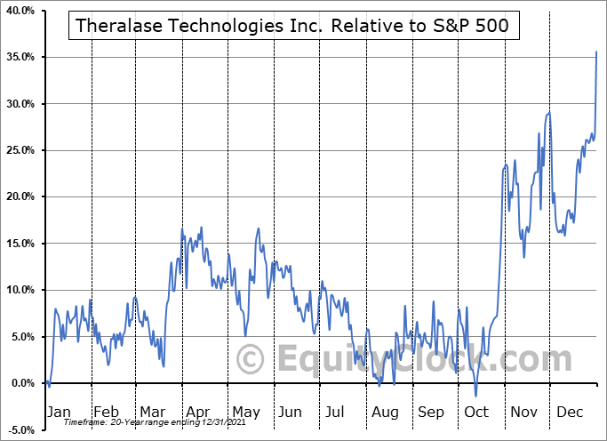 TLT.V Relative to the S&P 500