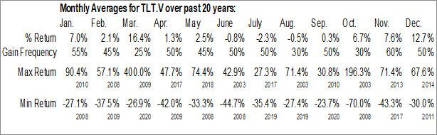 Monthly Seasonal Theralase Technologies Inc. (TSXV:TLT.V)
