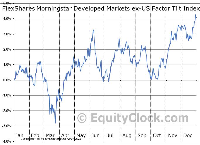 FlexShares Morningstar Developed Markets ex-US Factor Tilt Index Fund (AMEX:TLTD) Seasonality
