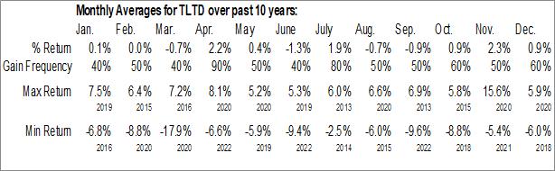 Monthly Seasonal FlexShares Morningstar Developed Markets ex-US Factor Tilt Index Fund (AMEX:TLTD)