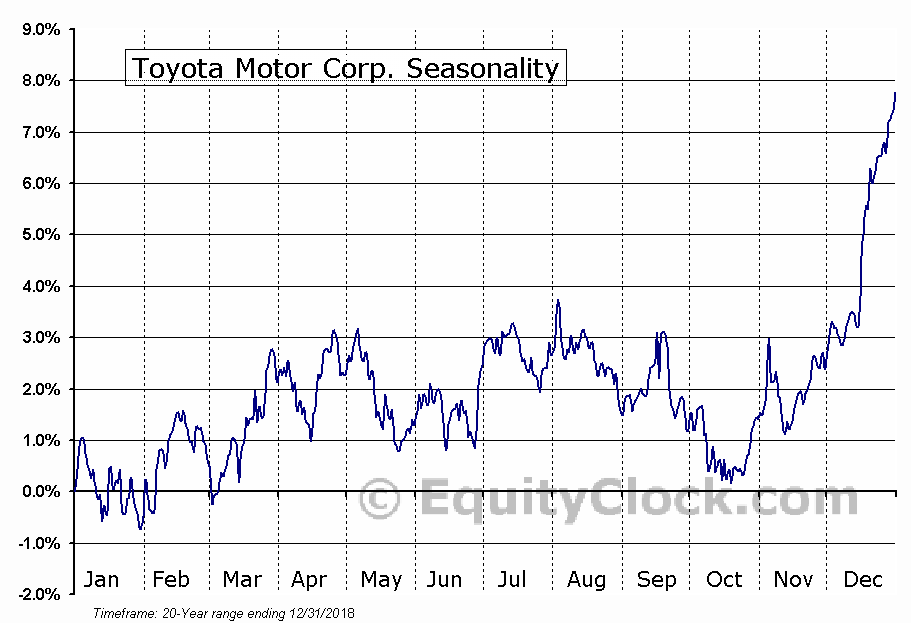Toyota Motor Corp Ltd Ord (TM) Seasonal Chart