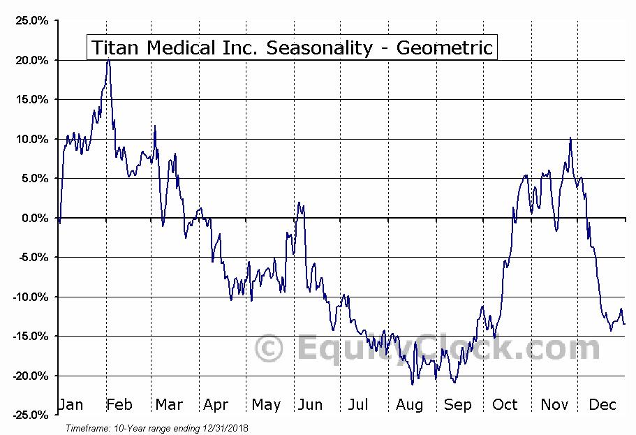 Titan Medical Inc. (TSE:TMD.TO) Seasonality