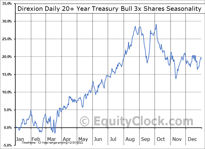 Direxion Daily 20+ Year Treasury Bull 3x Shares (NYSE:TMF) Seasonality