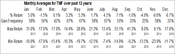 Monthly Seasonal Direxion Daily 20+ Year Treasury Bull 3x Shares (NYSE:TMF)