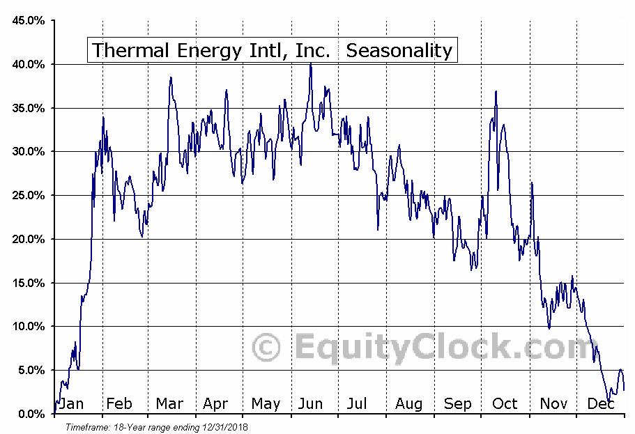 Thermal Energy Intl, Inc. (TSXV:TMG) Seasonality