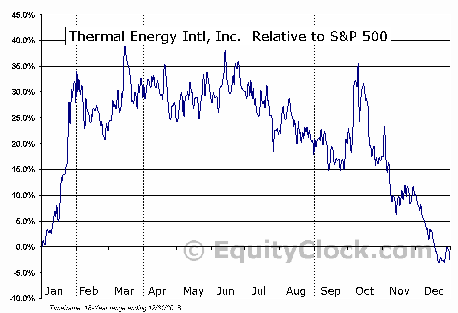 TMG.V Relative to the S&P 500