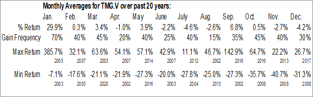Monthly Seasonal Thermal Energy Intl, Inc. (TSXV:TMG)