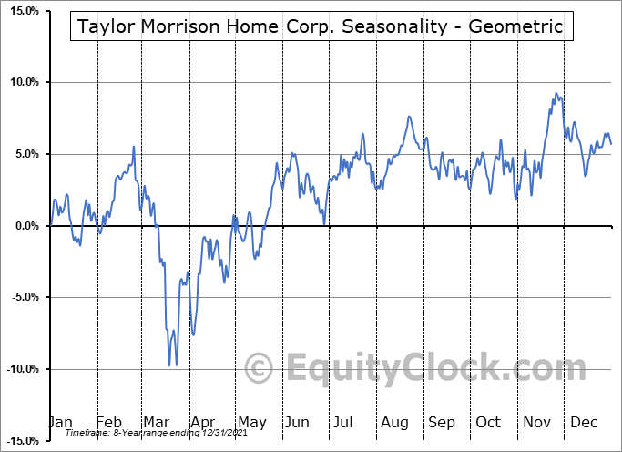 Taylor Morrison Home Corp. (NYSE:TMHC) Seasonality