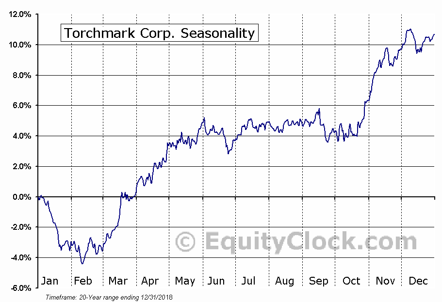 Torchmark Corporation (TMK) Seasonal Chart