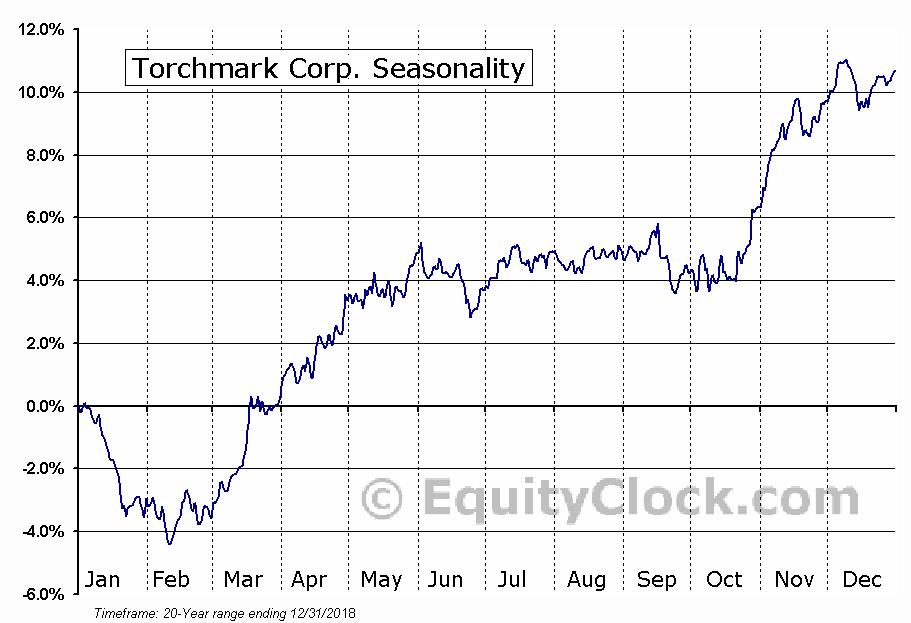Torchmark Corporation  (NYSE:TMK) Seasonal Chart