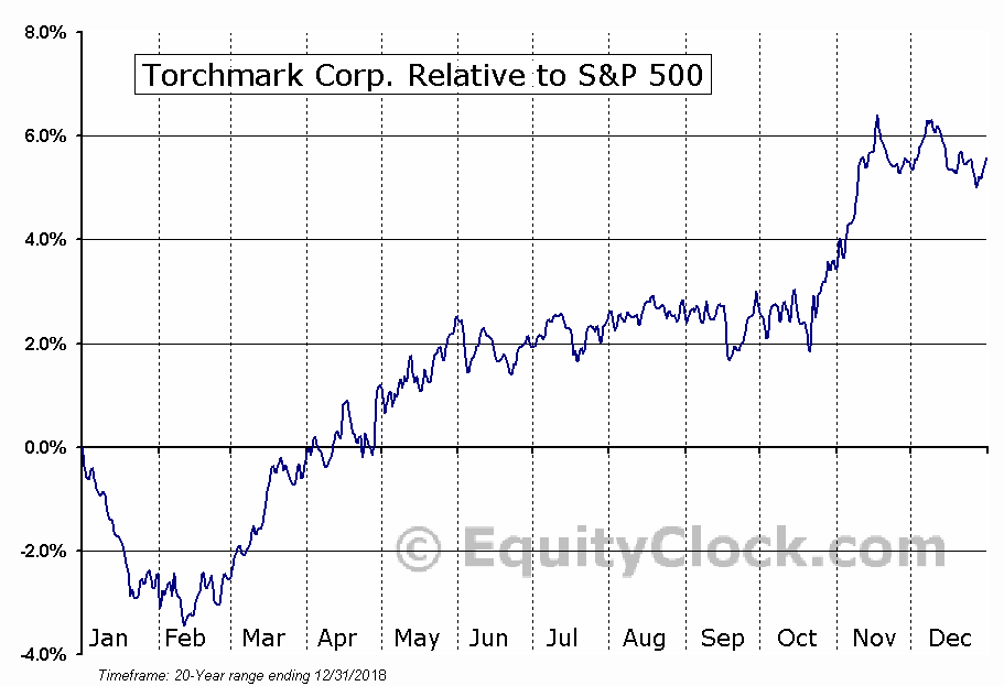 TMK Relative to the S&P 500