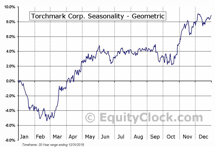 Torchmark Corp. (NYSE:TMK) Seasonality