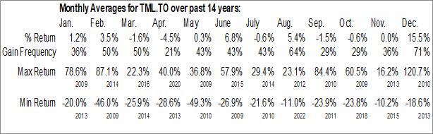Monthly Seasonal Treasury Metals Inc. (TSE:TML.TO)
