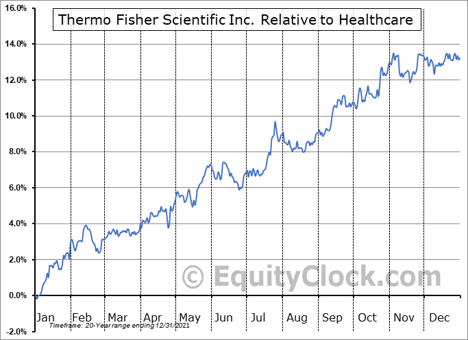 TMO Relative to the Sector