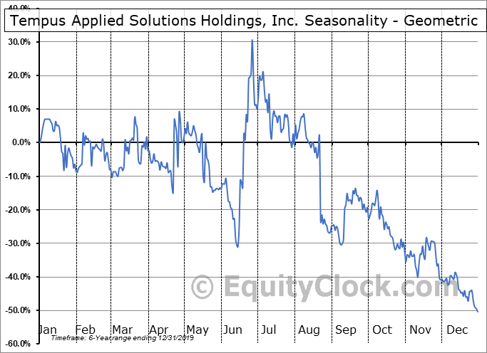 Tempus Applied Solutions Holdings, Inc. (OTCMKT:TMPS) Seasonality