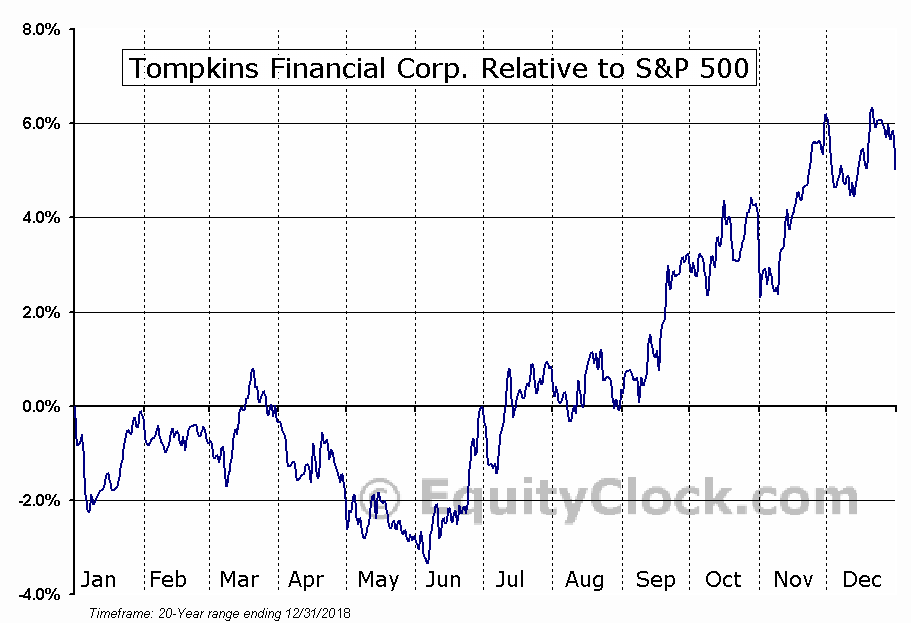 TMP Relative to the S&P 500