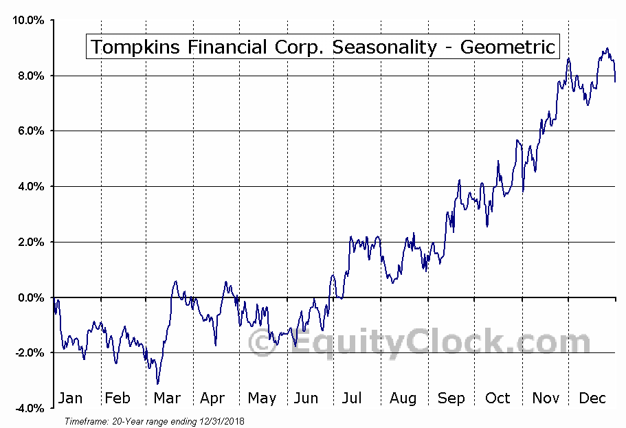 Tompkins Financial Corp. (AMEX:TMP) Seasonality