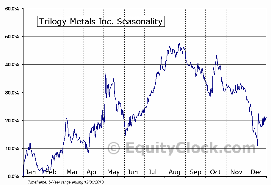 Trilogy Metals Inc. (TMQ) Seasonal Chart