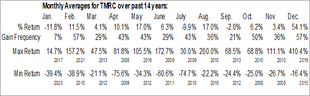 Monthly Seasonal Texas Mineral Resources Corp. (OTCMKT:TMRC)
