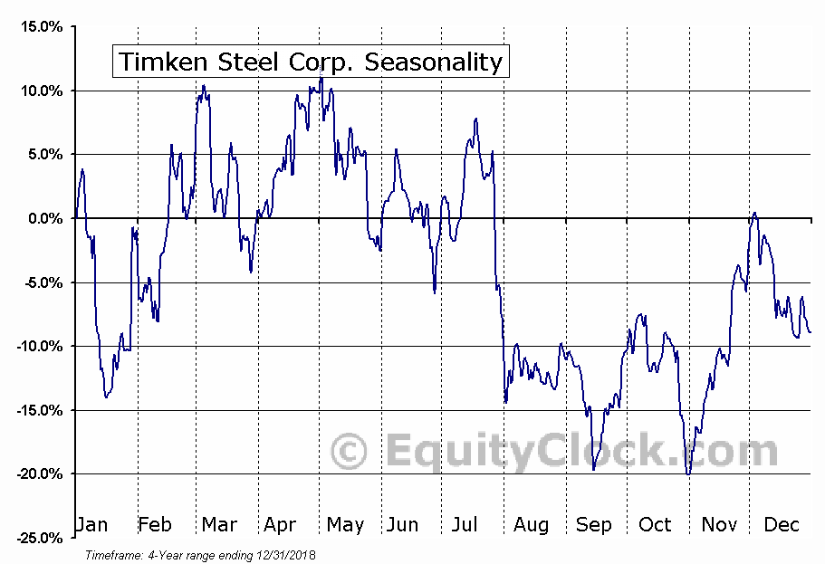 Timken Steel Corporation (TMST) Seasonal Chart