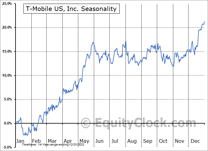 T-Mobile US, Inc. Seasonal Chart
