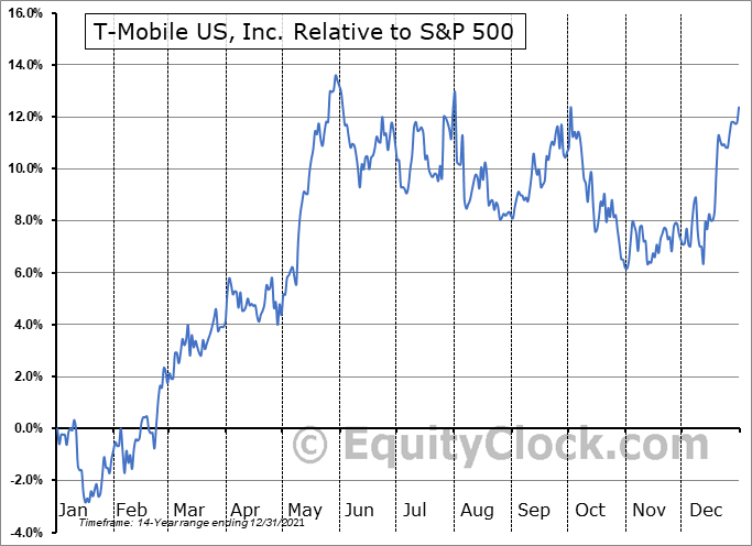 TMUS Relative to the S&P 500