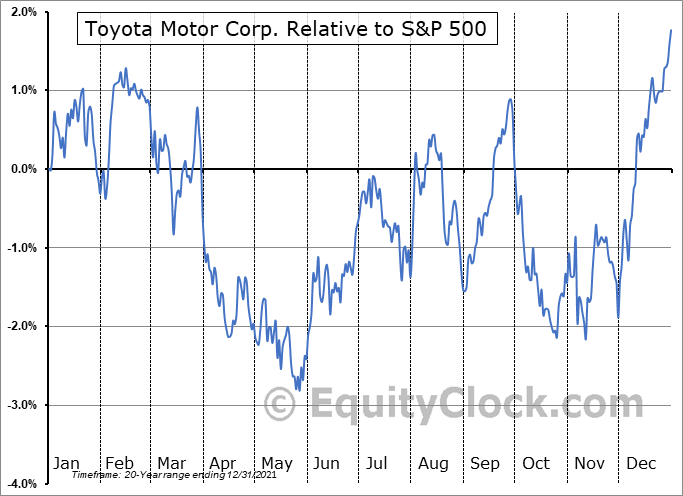 TM Relative to the S&P 500