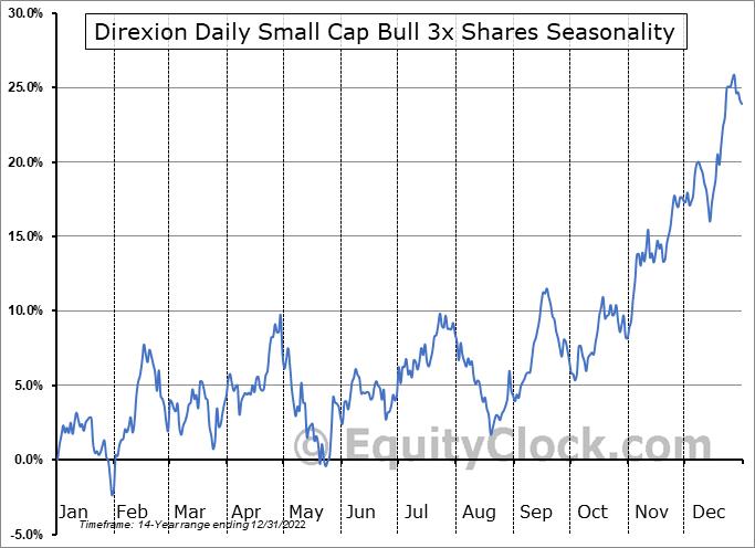 Direxion Daily Small Cap Bull 3x Shares (NYSE:TNA) Seasonality