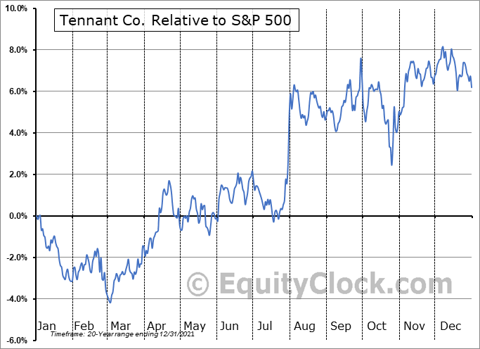 TNC Relative to the S&P 500