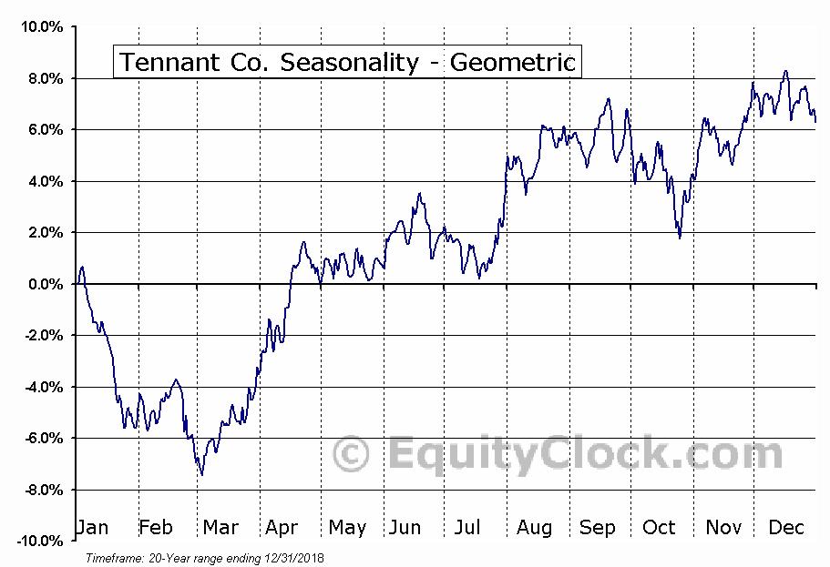 Tennant Co. (NYSE:TNC) Seasonality