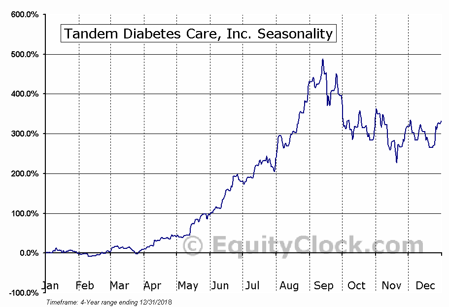 Tandem Diabetes Care, Inc. Seasonal Chart