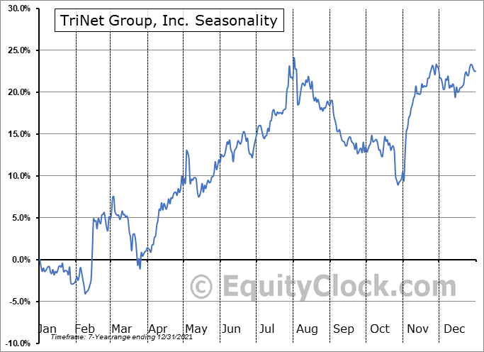 TriNet Group, Inc. Seasonal Chart
