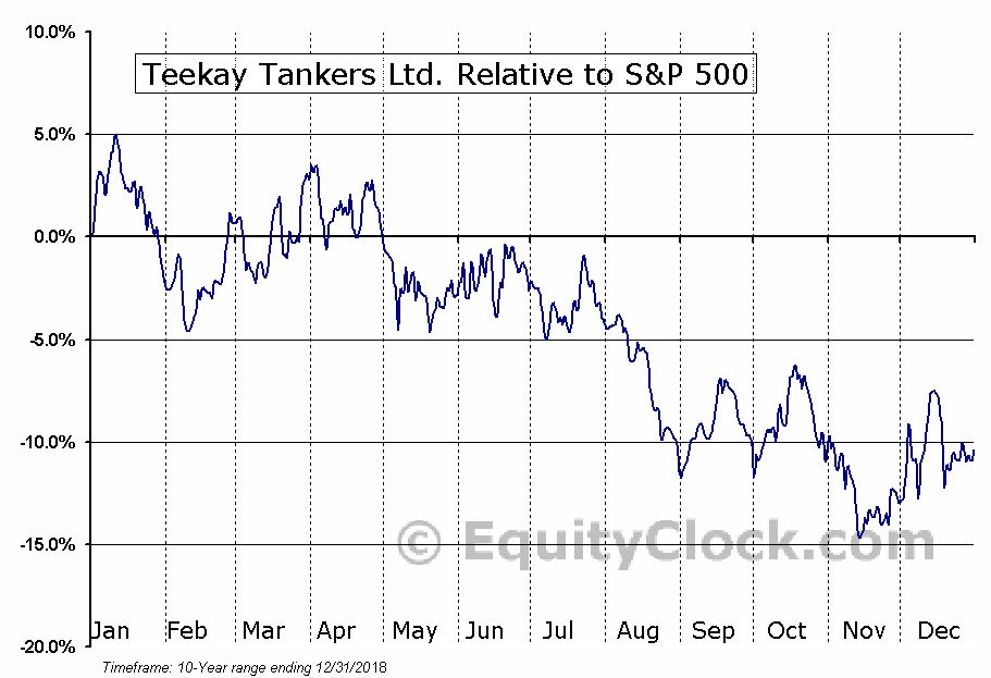 TNK Relative to the S&P 500
