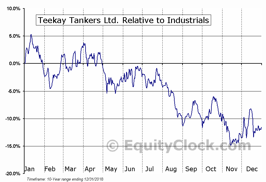 TNK Relative to the Sector