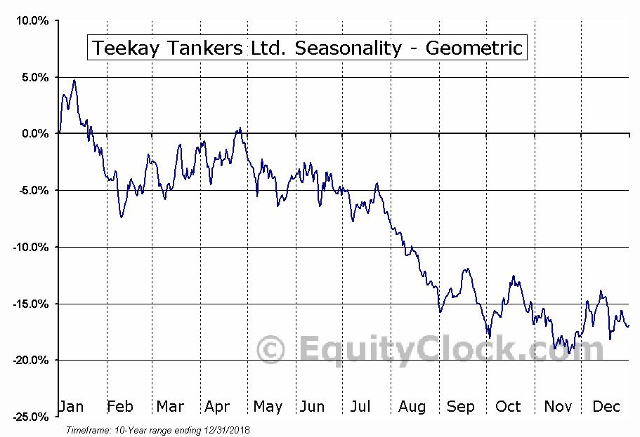 Teekay Tankers Ltd. (NYSE:TNK) Seasonality